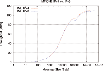 MPICH IPv6 Throughput